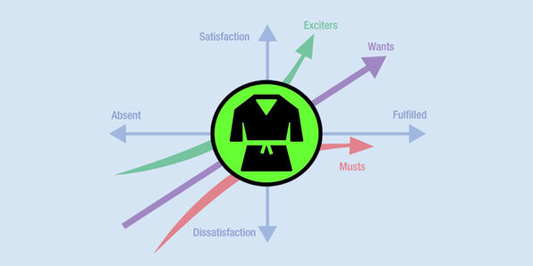 Six Sigma Green Belt: Become a Kano Analysis Specialist - Product Image